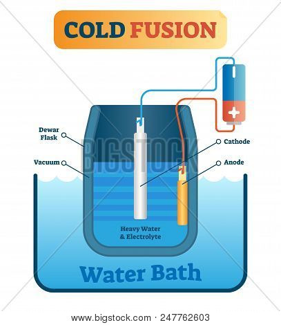 Cold fusion energy production vector illustration. Explaining scheme with dewar flask, vacuum, cathode, anode, heavy water and electrolyte. Scientific diagram about green nuclear technology. poster