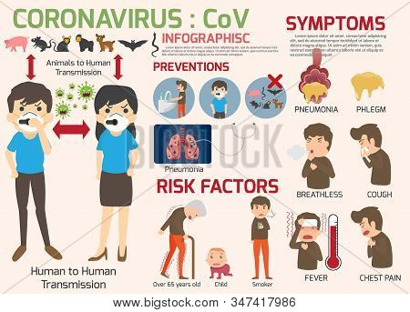 Coronavirus : Cov Infographics Elements, Human Are Showing Coronavirus Symptoms And Risk Factors. He