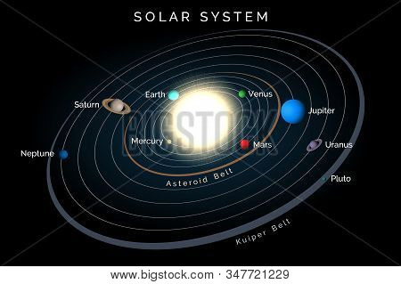Solar System Including Sun Nine Planets Orbiting And Belts. Mercury Venus Earth Mars Jupiter Saturn