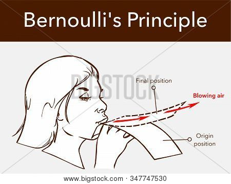 The Bernoulli's Effect On A Sheet Of Paper