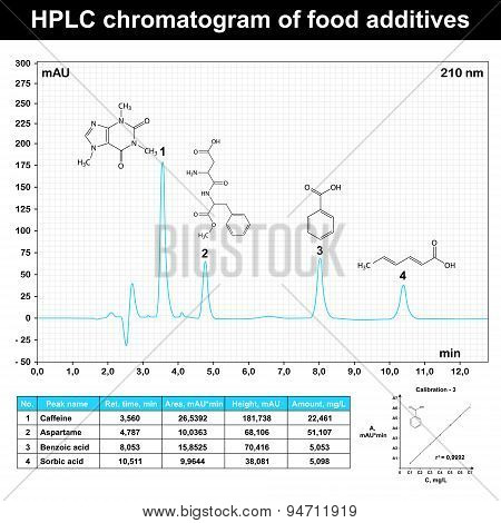 Hplc Chromatogram Example