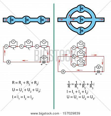 Illustration of the electric current in the series and parallel circuits, compared with the water flow in rivers