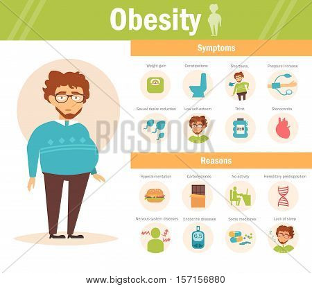 Causes and symptoms of obesity - infographic. Vector. Cartoon character. Isolated. Flat