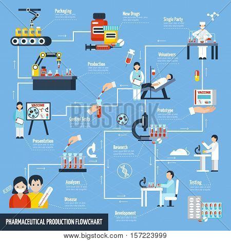 Pharmaceutical production flowchart with science and test symbols flat vector illustration