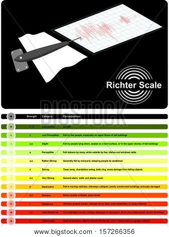 Richter Scale used to measure earthquake disaster strength measurement device category consequences damage effect destruction caused felt by people mass natural catastrophe infographic