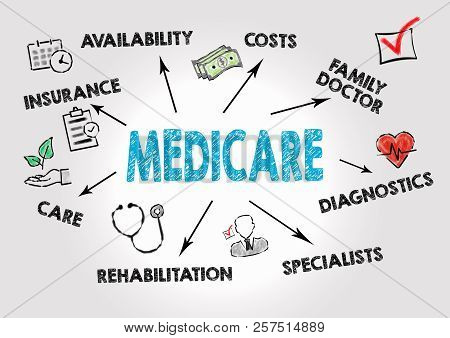 Medicare Concept. Chart with keywords and icons on gray background poster