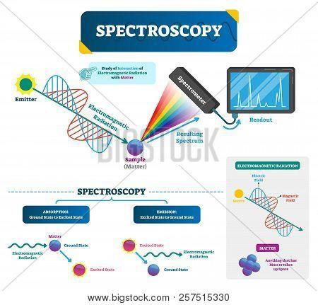 Spectroscopy Labeled Vector Illustration. Matter And Electromagnetic Radiation. Study Of Visible Lig