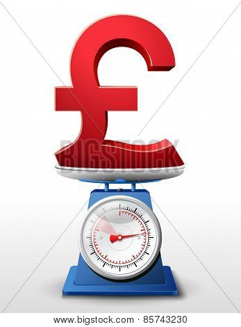 Pound Sterling Sign On Scale Pan