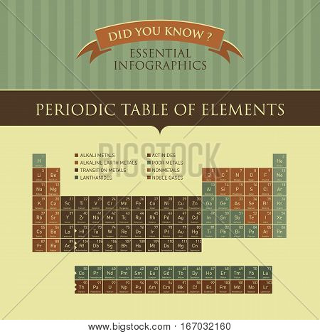 Vector Infographic - Periodic Table of Elements