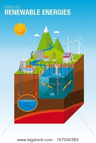 Types of Renewable Energies - The graphic contains: Tidal, Solar, Geothermal, Hydroelectric and Eolic Energy - Vector image