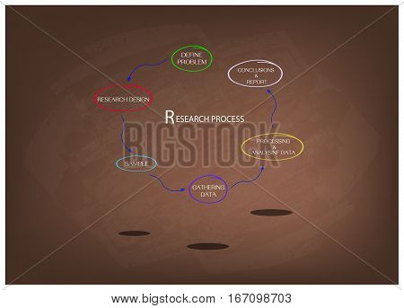 Business and Marketing or Social Research Process Six Step of Research Methods on Brown Chalkboard.