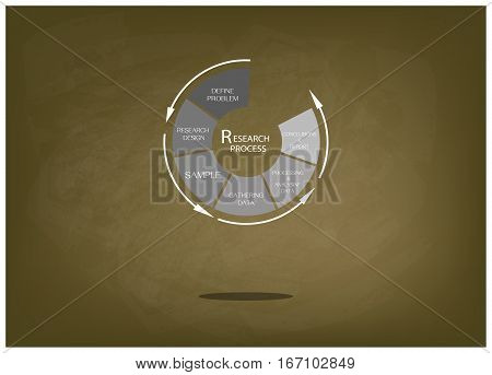Round Shape Chart of Business and Marketing or Social Research Process in Qualitative and Quantitative Measurement on Brown Chalkboard.