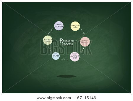 Business and Marketing or Social Research Process Six Step of Research Methods on Green Chalkboard.