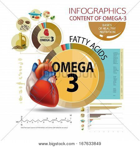 Omega -3. Healthy Eating
