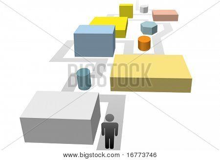 Ein Symbol-Mensch auf einem Weg durch ein Labyrinth von bunten Formen oder gewerblichen Objekten.