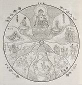 Old allegoric illustration of Buddhist spiritual theory of Ten Worlds. After old engraving of unidentified author in Deveria's collection. Published on Magasin Pittoresque, Paris, 1850 poster