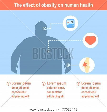 Obesity Vector illustration Poster template The effect of obesity on the health and human internal organs Flat design
