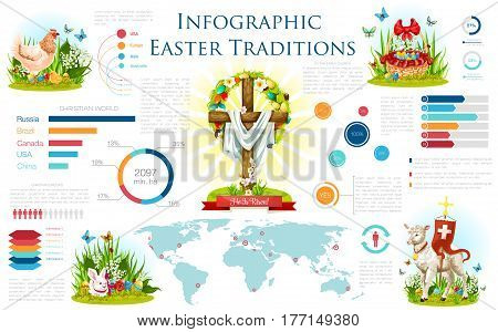 Easter traditions infographic design. Easter holiday of christian religion infochart with Easter egg, spring flower, egg hunt rabbit bunny, basket, chicken, lamb and cross with graph, chart, world map