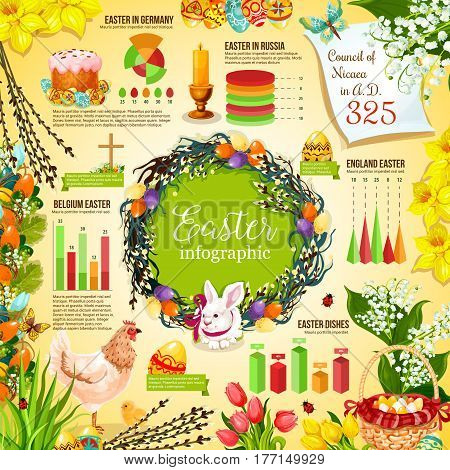 Easter holidays infographic design. Easter celebration around the world infochart with graph, chart and diagram, Easter egg, rabbit, cake, flower wreath, chicken, cross and candle cartoon symbols