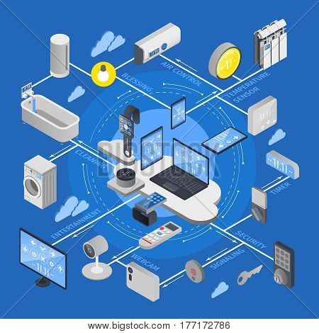 IOT internet of things isometric flowchart with icon set combined in composition vector illustration poster