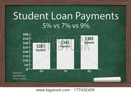 Learning about student loans costs Chalkboard with a piece of chalk and an infographic on the Student Loan Interest Rate Payments 3D Illustration