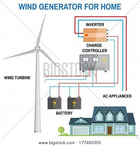Wind generator for home. Renewable energy concept. Simplified diagram of an off-grid system. Wind turbine, battery, charge controller and inverter. Vector illustration.