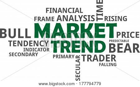 A word cloud of market trend related items