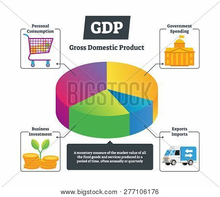 Gdp Vector Illustration. National Gross Domestic Product Educational Chart. Explained Economics Basi