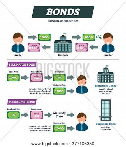 Bonds Vector Illustration. Investor And Borrower Financial Instrument Explanation Scheme. Labeled Fi