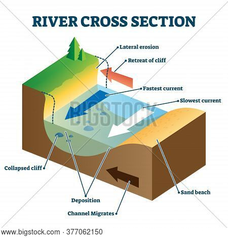 River Cross Section With Labeled Educational Structure Description Vector Illustration. Geology Stud