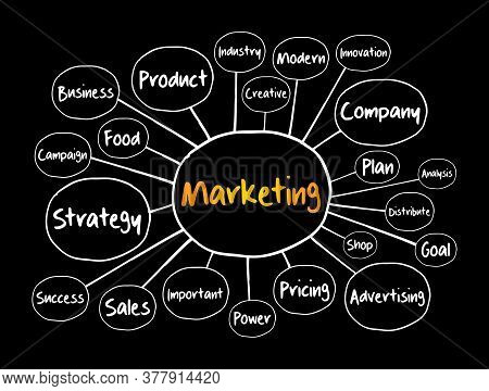 Marketing Strategy And Core Objectives Of Product Mind Map Flowchart, Business Concept For Presentat