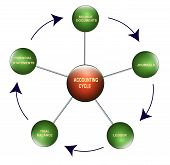 Illustration of the accounting cycle on white background poster