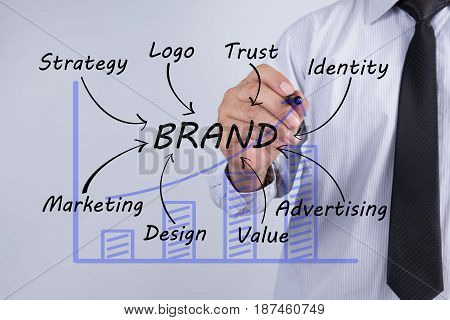 Businessman hand drawing Brand Marketing Concept. logo