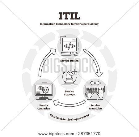 Itil Vector Illustration. Flat It Infrastructure Library Explanation Scheme. Service Design, Transit