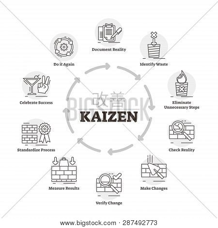 Kaizen Vector Illustration. Labeled Explanation Improvement Method Process. Japanese Productivity St