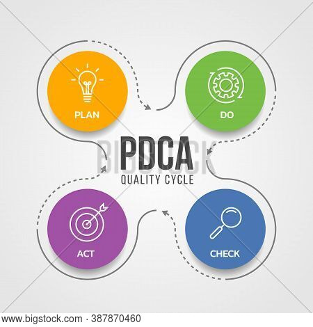 Pdca (plan Do Check Act) Quality Cycle Diagram With White Line Icon Sign In Circle And Line Arrow Ar
