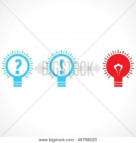 Addition of confusion and thinking create new idea