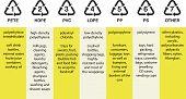 Plastic resin codes, polyethylene, polyvinyl, polystyrene etc. poster