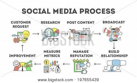 Social media process. Set of steps in social media marketing.