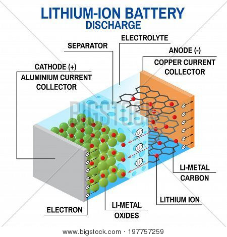 Li-ion battery diagram. Vector illustration. Rechargeable battery in which lithium ions move from the negative electrode to the positive electrode during discharge.