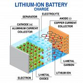 Li-ion battery diagram. Vector illustration. Rechargeable battery in which lithium ions move from the positive electrode to the negative electrode during charge. poster