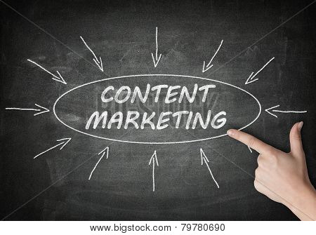 Content Marketing process information concept on blackboard with a hand pointing on it. poster