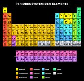 Periodic Table of the Elements, GERMAN labeling. Tabular arrangement of chemical elements with their atomic numbers, organized in groups and families. Isolated on black background. poster