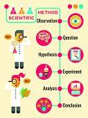 Illustration of Scientific Method Infographic Timeline Chart poster