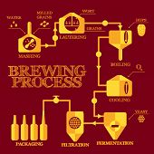 Brewery steps. Beer brewing process elements. Mashing, lautering, boiling, cooling, fermentation, filtering, packaging. Alcohol production infographics. Vintage flat style. Vector illustration eps 8. poster