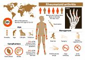 Rheumatoid arthritis. Medical Infographic set with icons and other elements poster