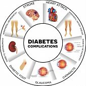 Diabetes complications affected organs. Diabetes affects nerves kidneys eyes vessels heart brain and skin. Round info graphic. poster