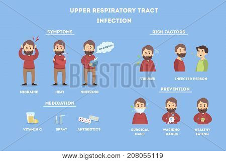 Upper respiratory tract infections. Illness infographics on men.
