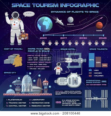 Space tourism future travel infographic vector illustration with astronaut and spaceship.. Galaxy atmosphere Solar system fantasy traveler man expedition to future city
