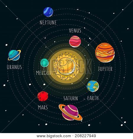 Solar system. Space exploration background. 9 planets like mars, saturn with rings and uranus, jupiter, mercury, earth. Planetary science, astronomy print